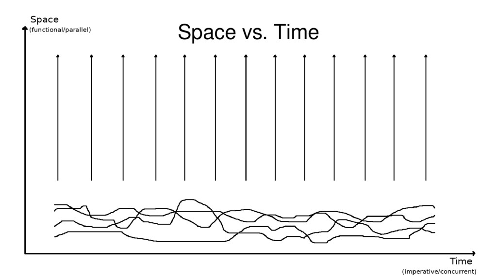 6 Space vs. Time