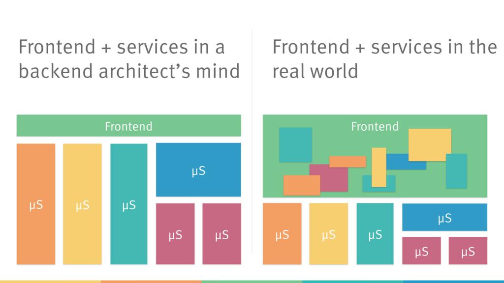 μS μS μS μS μS Frontend μS Frontend + services ...