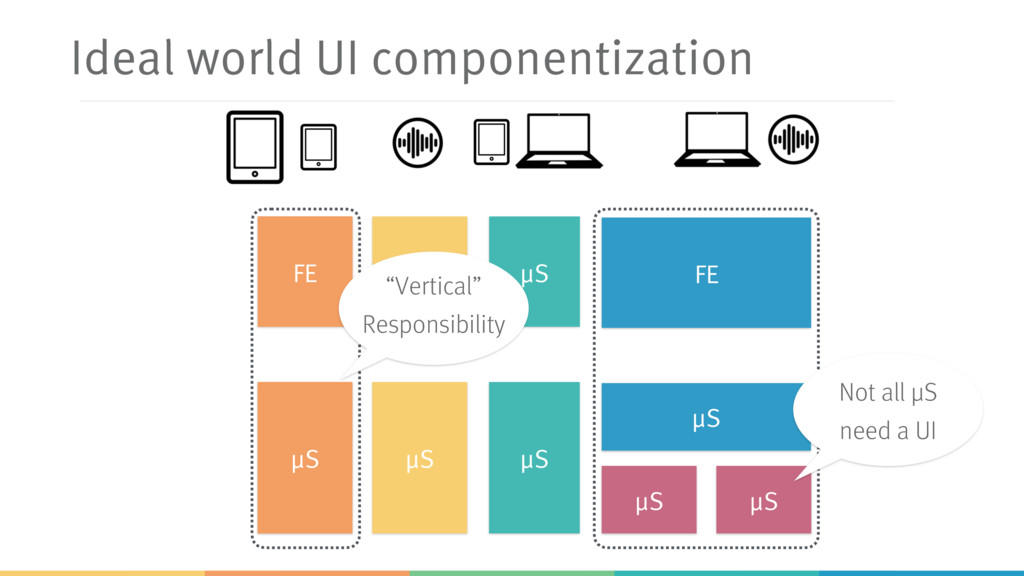 Ideal world UI componentization μS μS μS μS μS ...