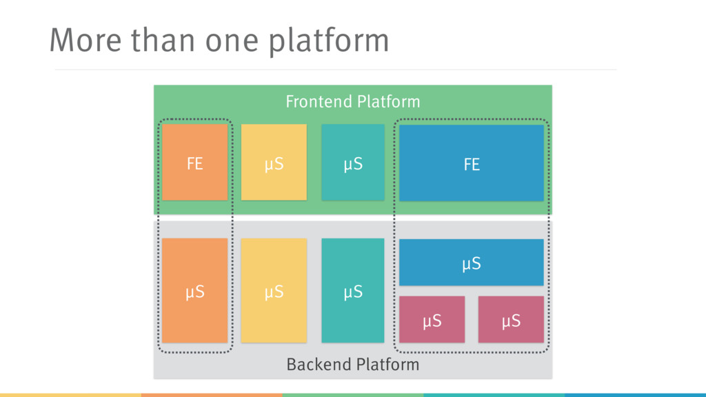 Backend Platform More than one platform μS μS μ...