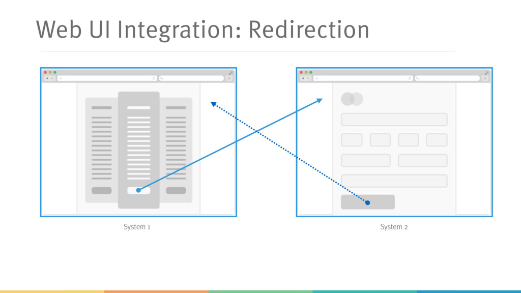 Web UI Integration: Redirection System 1 System...