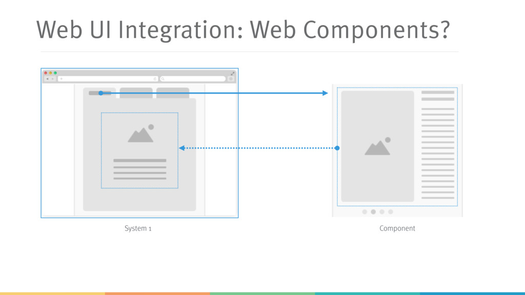 Web UI Integration: Web Components? System 1 Co...