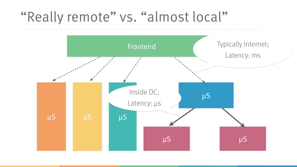 """Really remote"" vs. ""almost local"" μS μS μS μS ..."