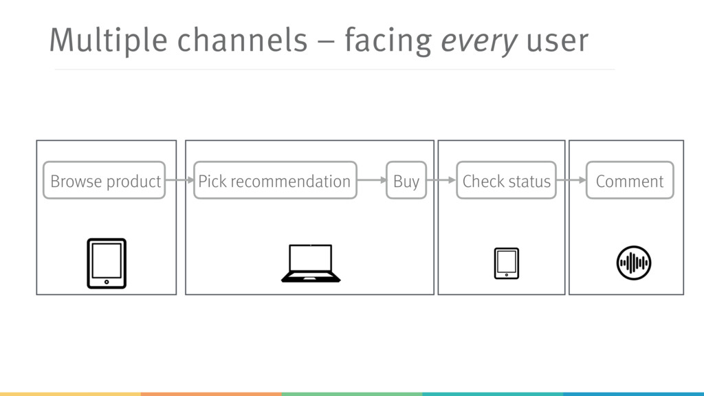 Multiple channels – facing every user Browse pr...