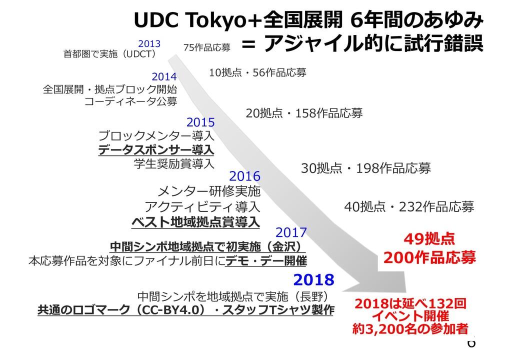UDC Tokyo+全国展開 6年間のあゆみ = アジャイル的に試⾏錯誤 6 2013 ⾸都圏...