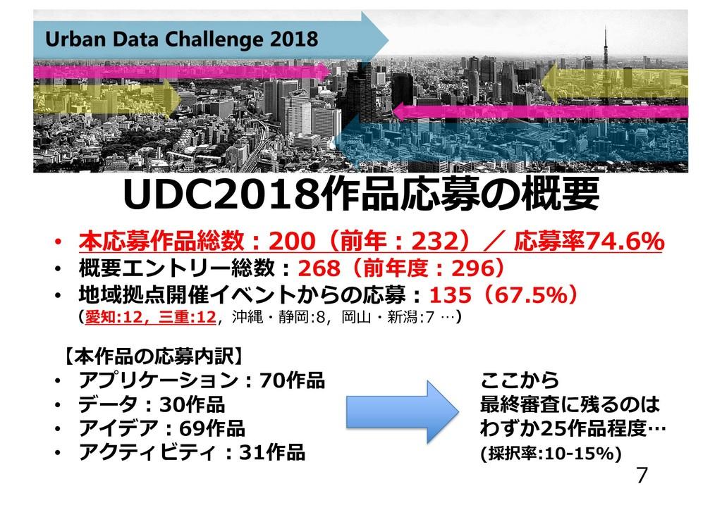 UDC2018作品応募の概要 • 本応募作品総数︓200(前年︓232)/ 応募率74.6% ...