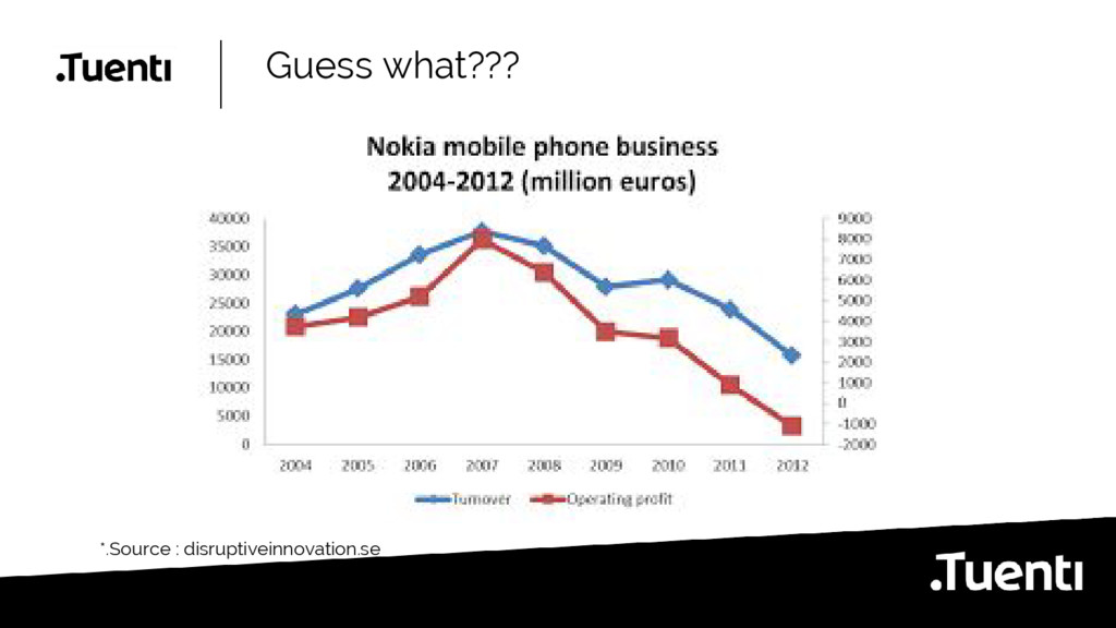 Guess what??? *.Source : disruptiveinnovation.se