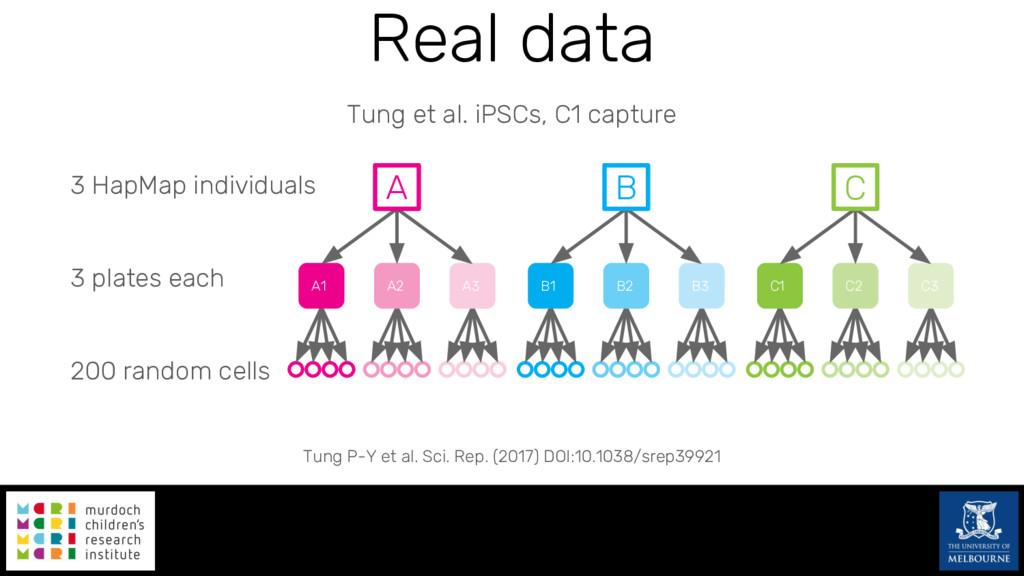 Real data HapMap individuals plates each random...