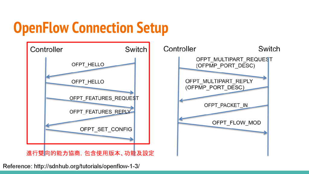 OpenFlow Connection Setup Reference: http://sdn...
