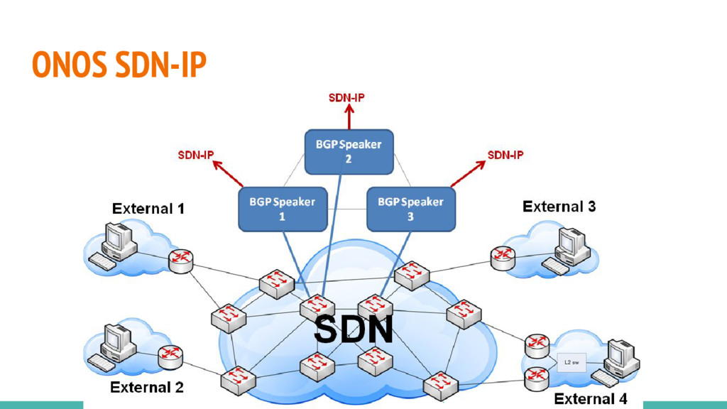 ONOS SDN-IP