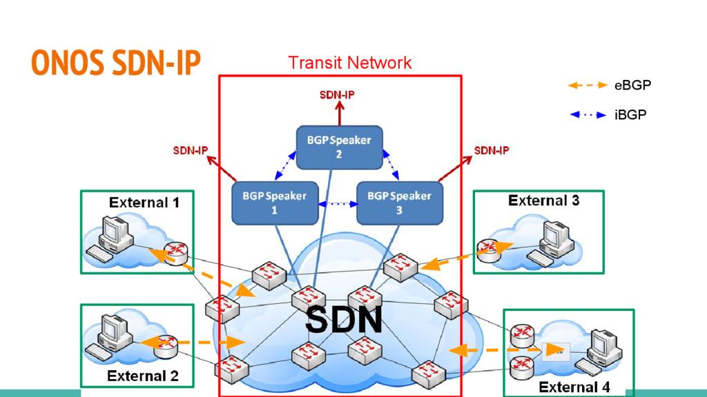 ONOS SDN-IP Transit Network eBGP iBGP