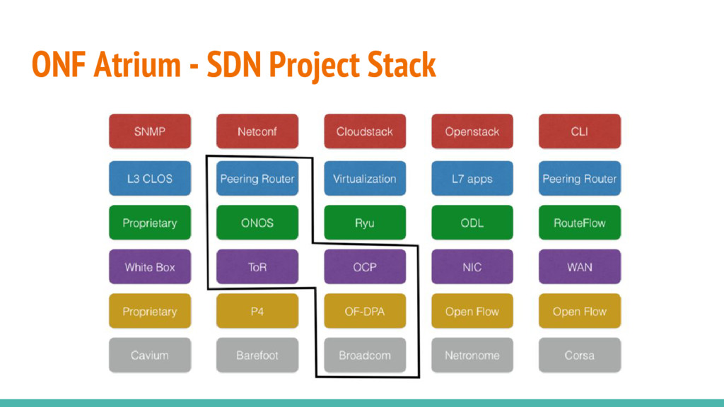 ONF Atrium - SDN Project Stack