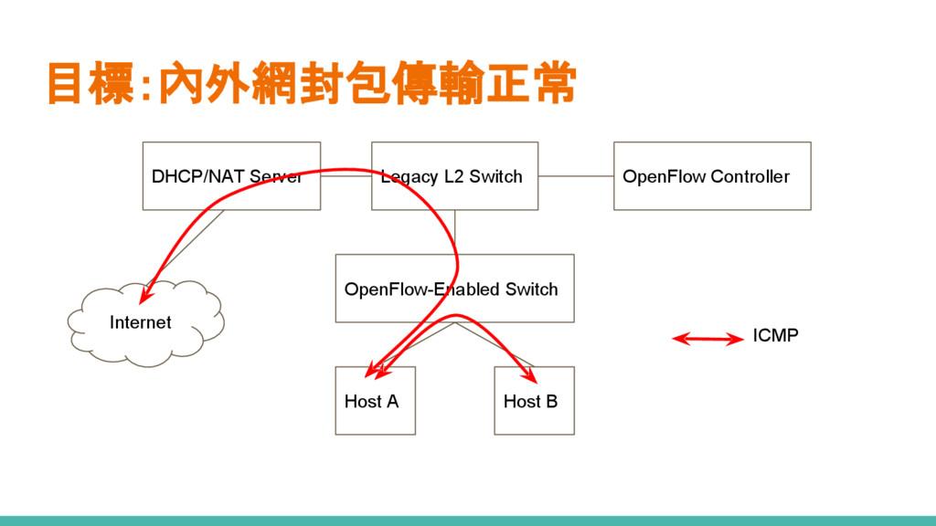 目標:內外網封包傳輸正常 OpenFlow-Enabled Switch Host A Hos...