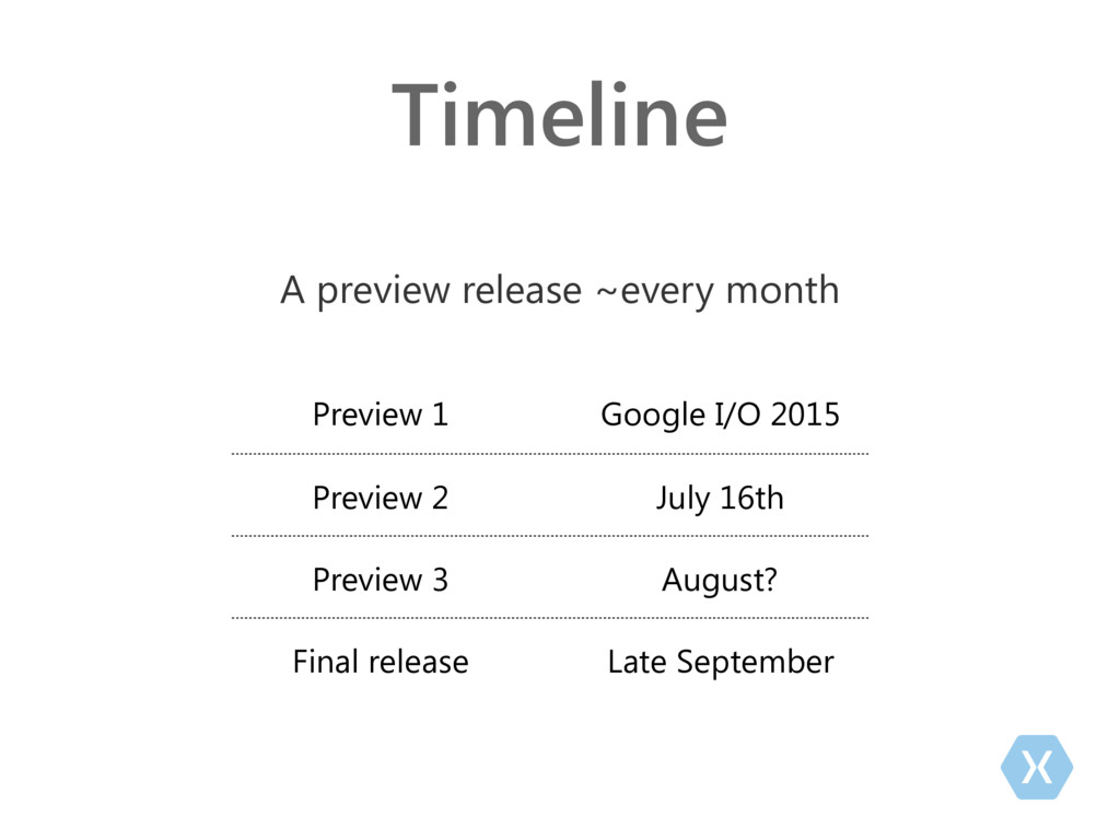 Timeline A preview release ~every month Preview...