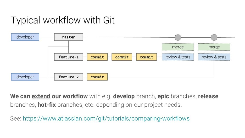 Typical workflow with Git developer master feat...