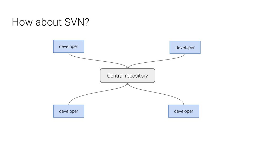 How about SVN? Central repository developer dev...