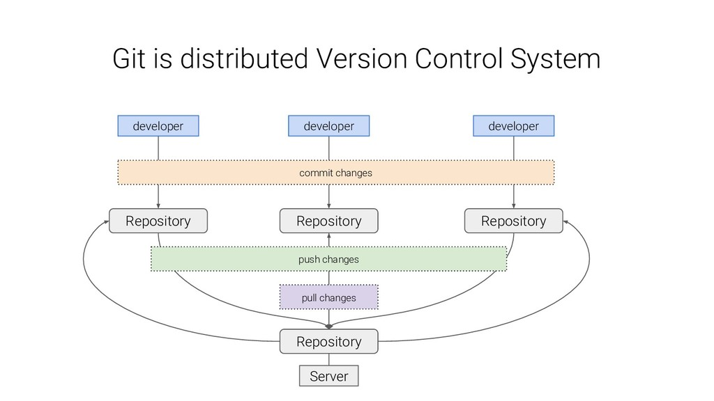 Git is distributed Version Control System Repos...