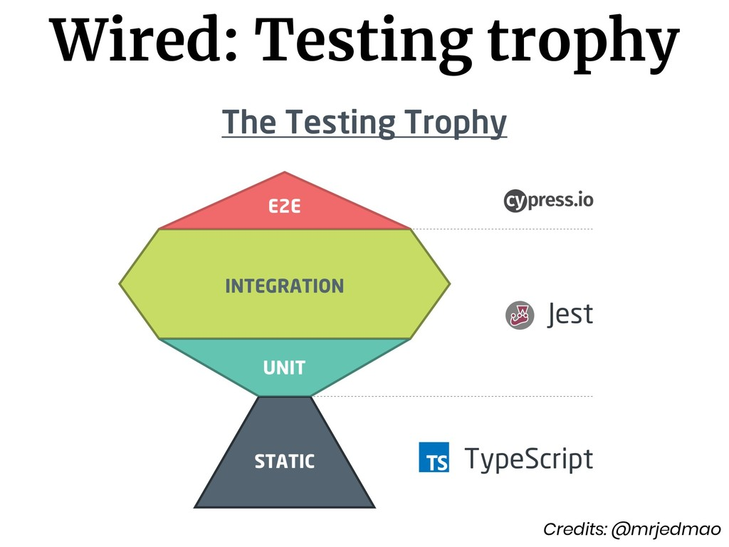 Credits: @mrjedmao Wired: Testing trophy