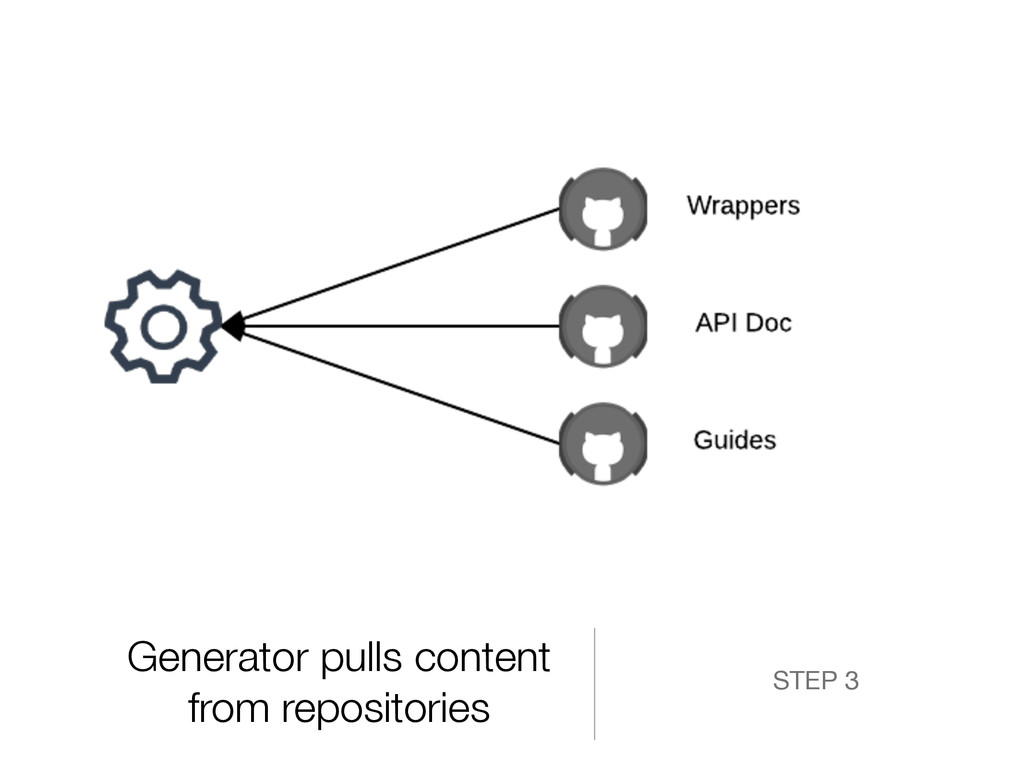 Generator pulls content from repositories STEP 3
