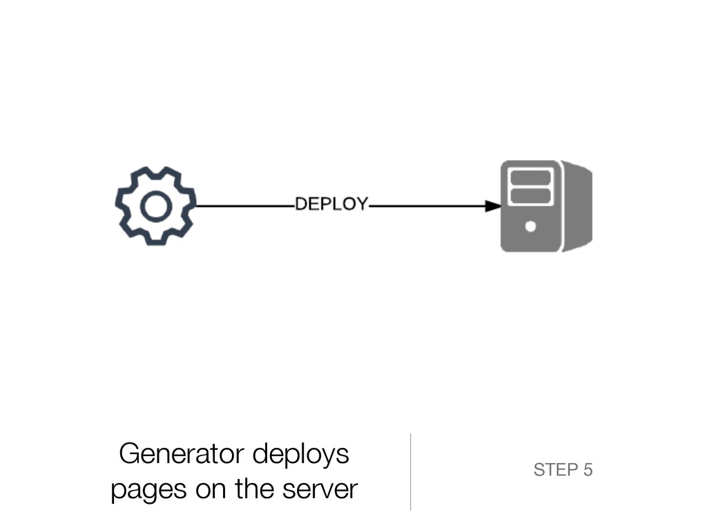 Generator deploys pages on the server STEP 5