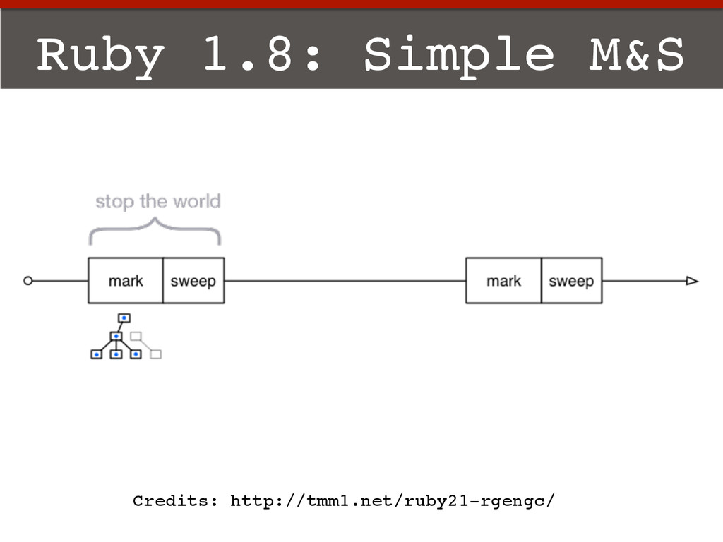 Ruby 1.8: Simple M&S! Credits: http://tmm1.net/...