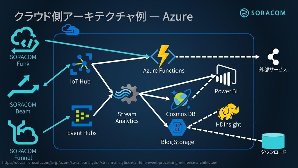 クラウド側アーキテクチャ例 ― Azure Cosmos DB Event Hubs http...