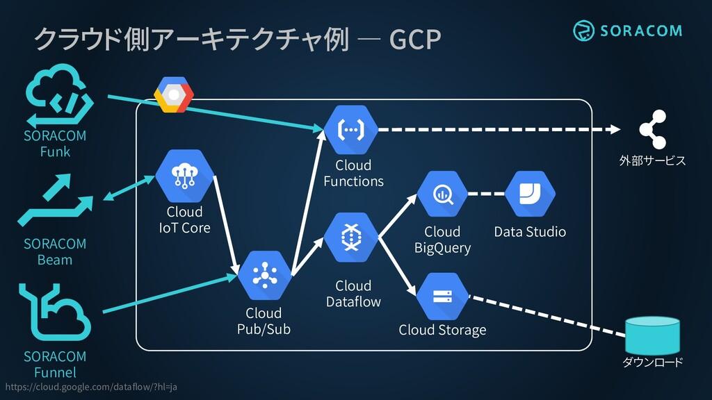 クラウド側アーキテクチャ例 ― GCP Cloud BigQuery Cloud Pub/Su...