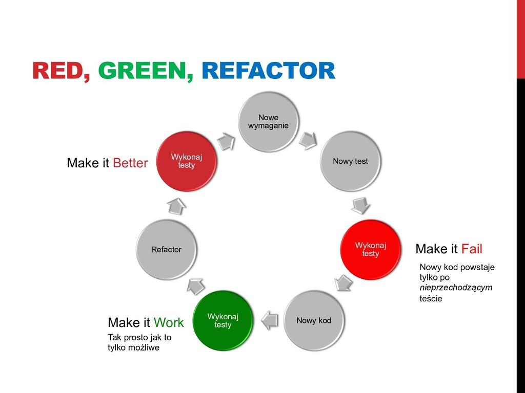 RED, GREEN, REFACTOR Nowe wymaganie Nowy test W...