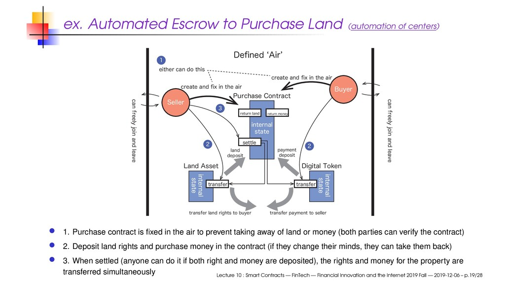 ex. Automated Escrow to Purchase Land (automati...