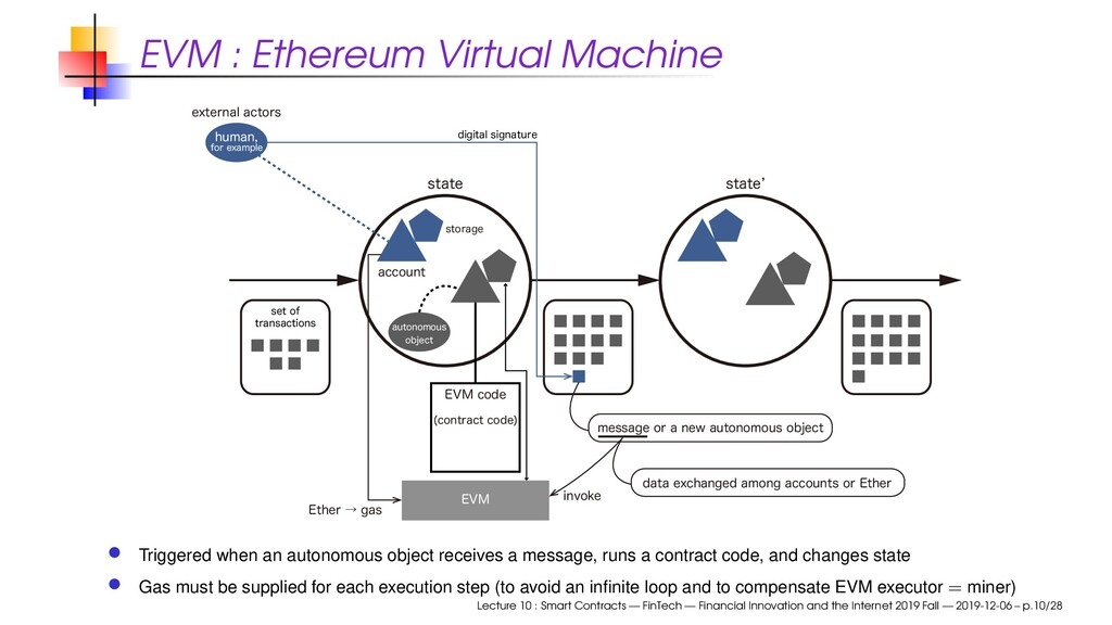 EVM : Ethereum Virtual Machine TUBUF FYUFSOBMB...