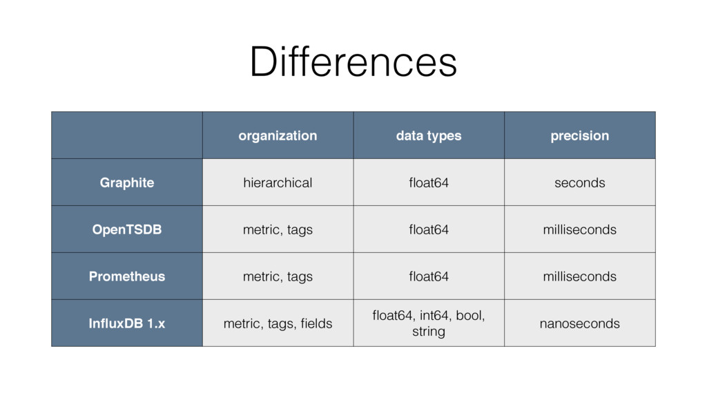 Differences organization data types precision G...