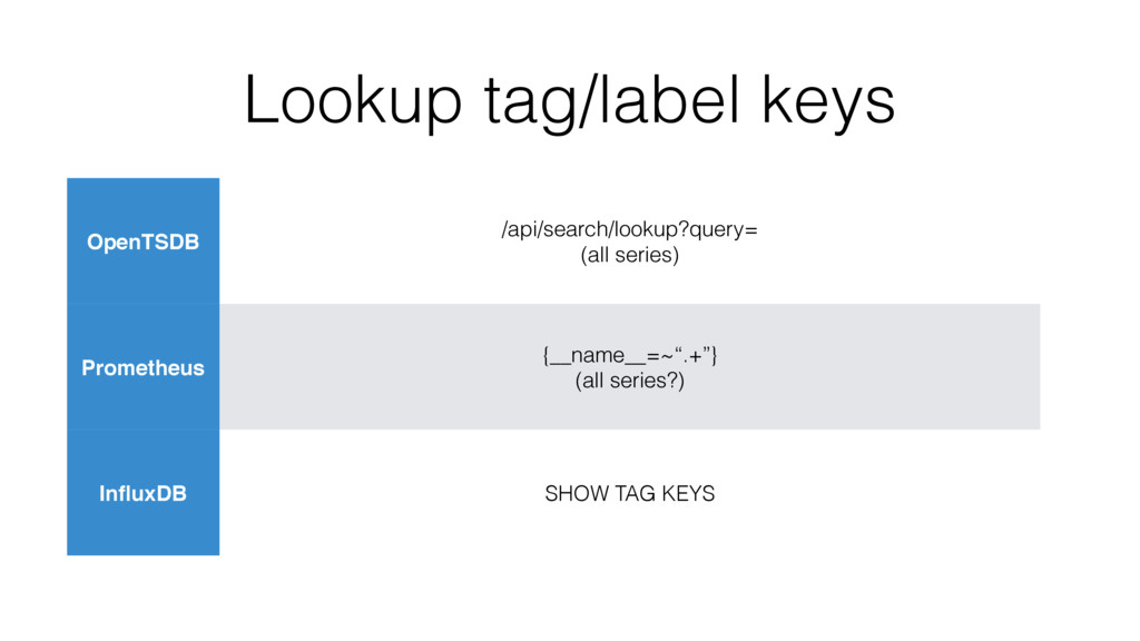 Lookup tag/label keys OpenTSDB /api/search/look...