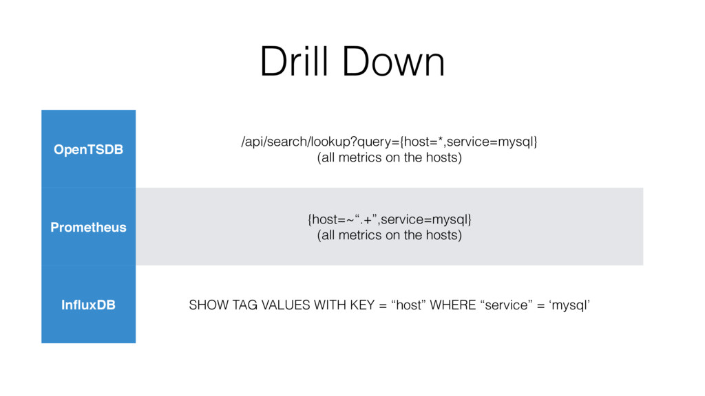 Drill Down OpenTSDB /api/search/lookup?query={h...