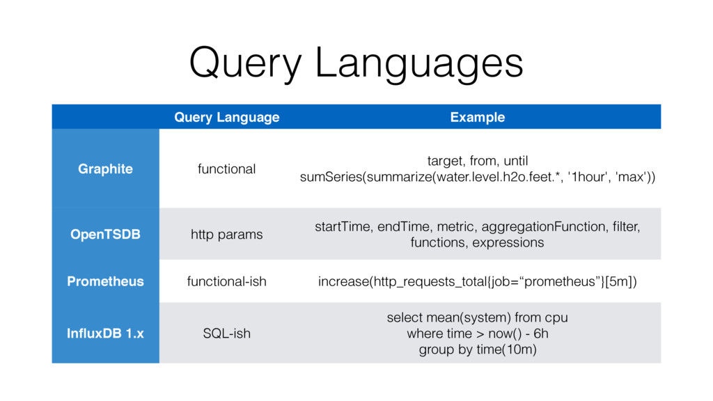 Query Languages Query Language Example Graphite...