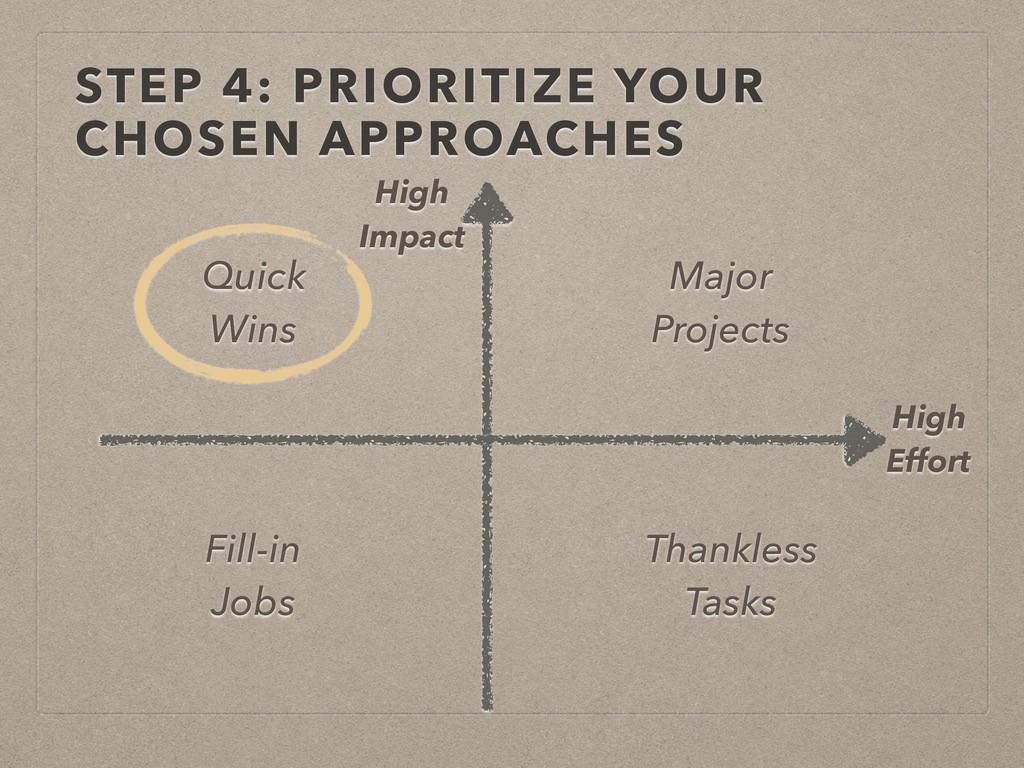 STEP 4: PRIORITIZE YOUR CHOSEN APPROACHES High ...
