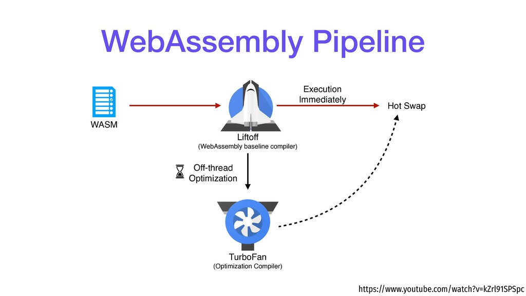 Liftoff (WebAssembly baseline compiler) Hot Sw...