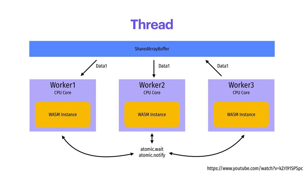 SharedArrayBuffer Worker1 CPU Core WASM Instanc...
