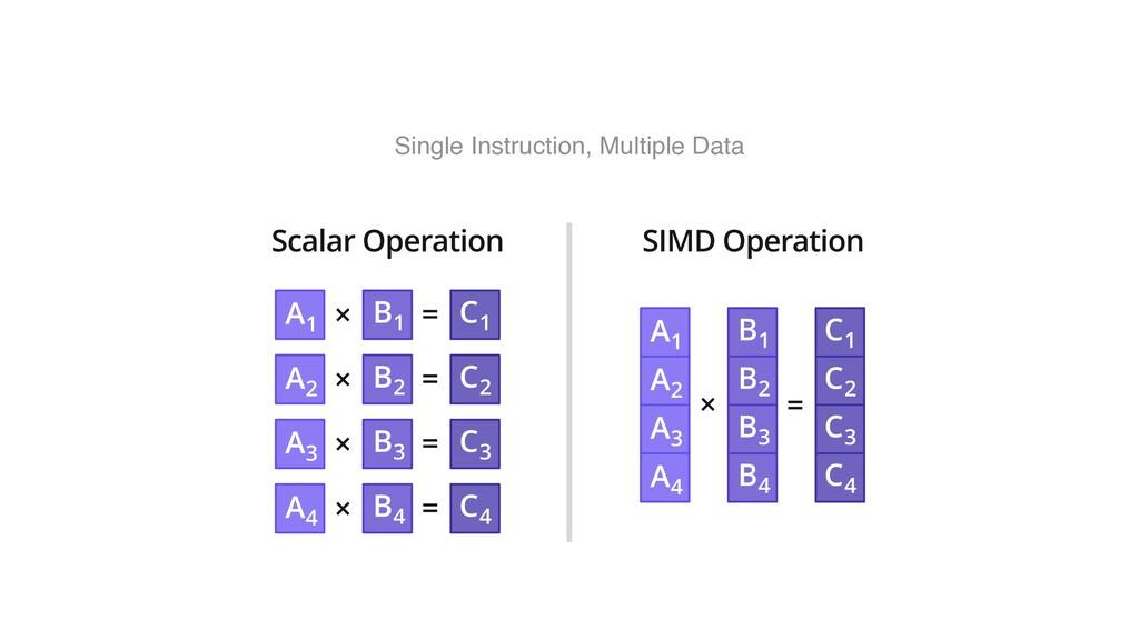 Single Instruction, Multiple Data