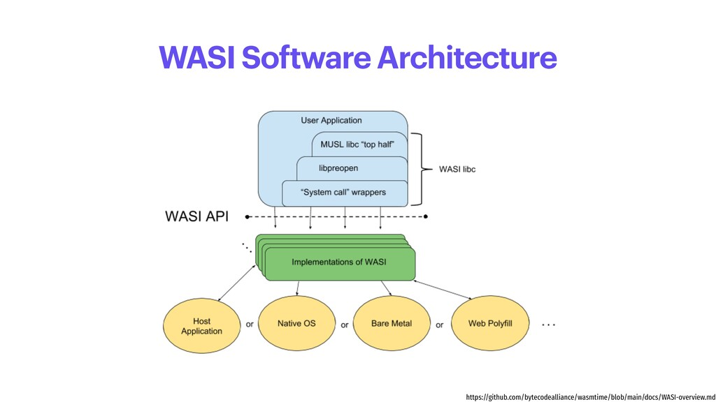 WASI Software Architecture https://github.com/b...