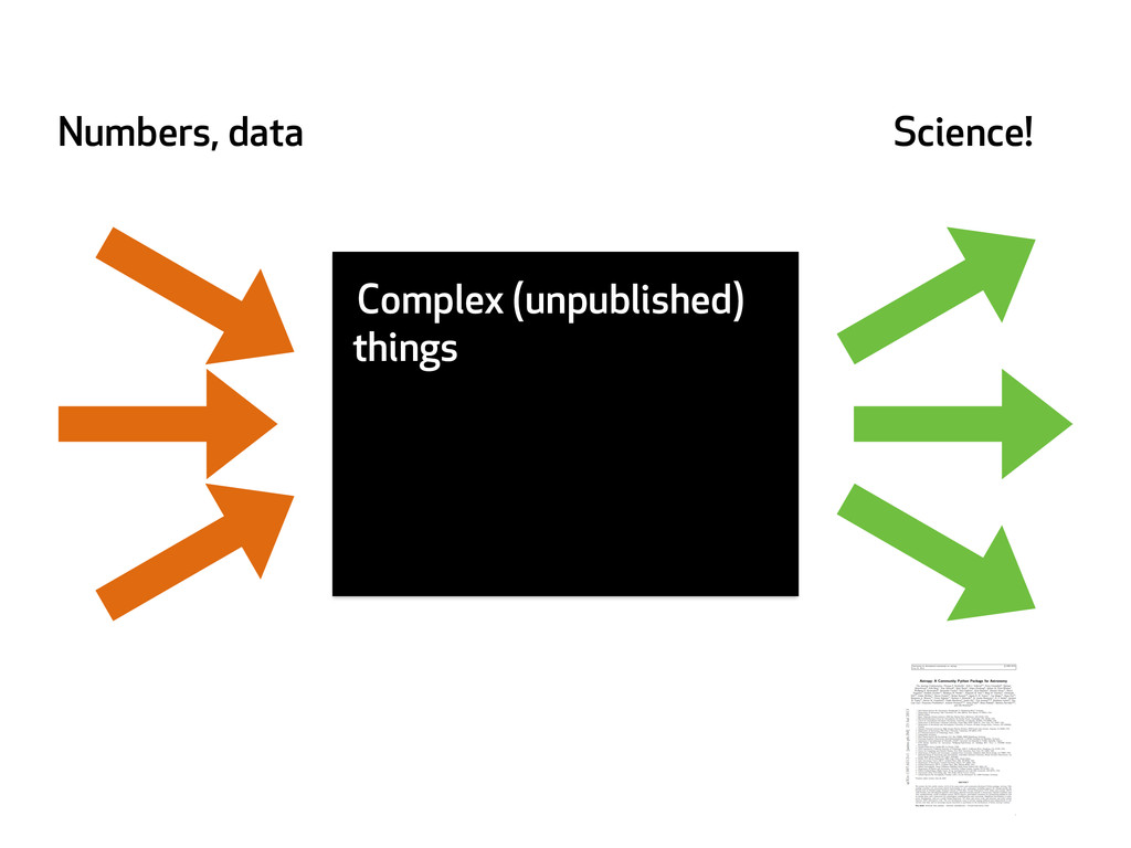 Complex (unpublished) things Numbers, data Scie...