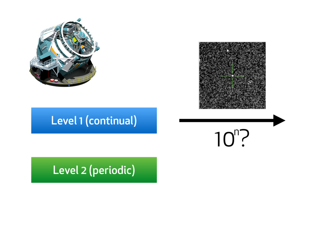 10 ? n Level 1 (continual) Level 2 (periodic)