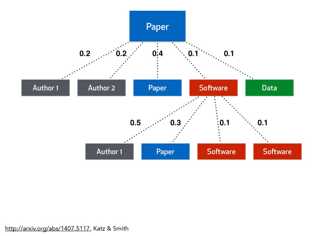 Paper Author 1 Author 2 Paper Software Data 0.2...