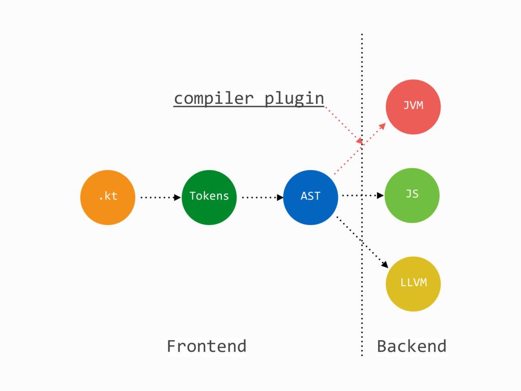 .kt Tokens AST JVM JS LLVM Frontend Backend com...