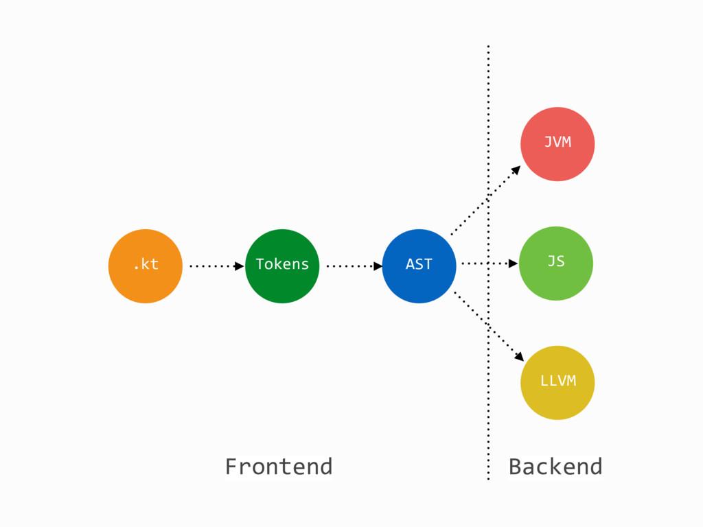 .kt Tokens AST JVM JS LLVM Frontend Backend