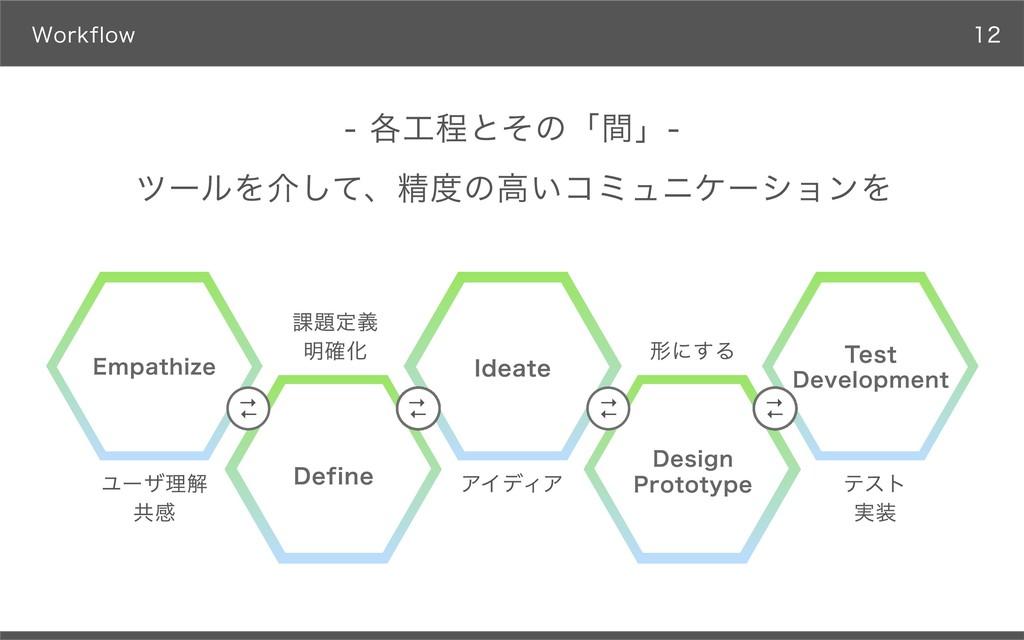 Workflow ツールを介して、精度の⾼いコミュニケーションを - 各⼯程とその「間」- E...