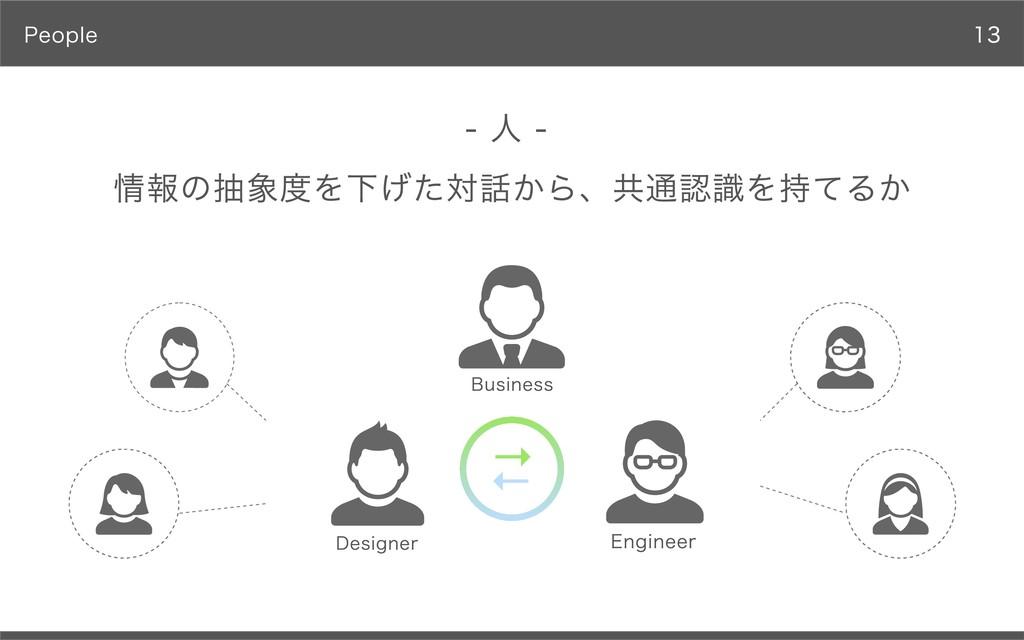 People 情報の抽象度を下げた対話から、共通認識を持てるか - ⼈ - → → Engin...