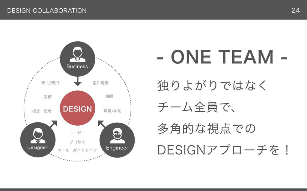 DESIGN COLLABORATION 独りよがりではなく チーム全員で、 多⾓的な視点での...