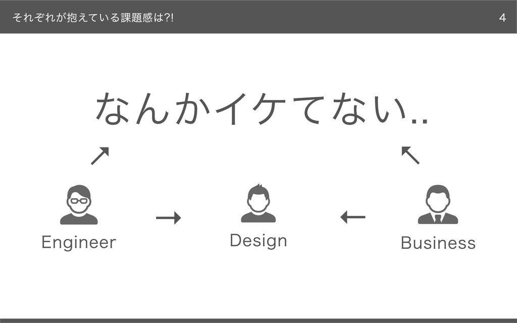 それぞれが抱えている課題感は?! なんかイケてない.. Design Business Eng...