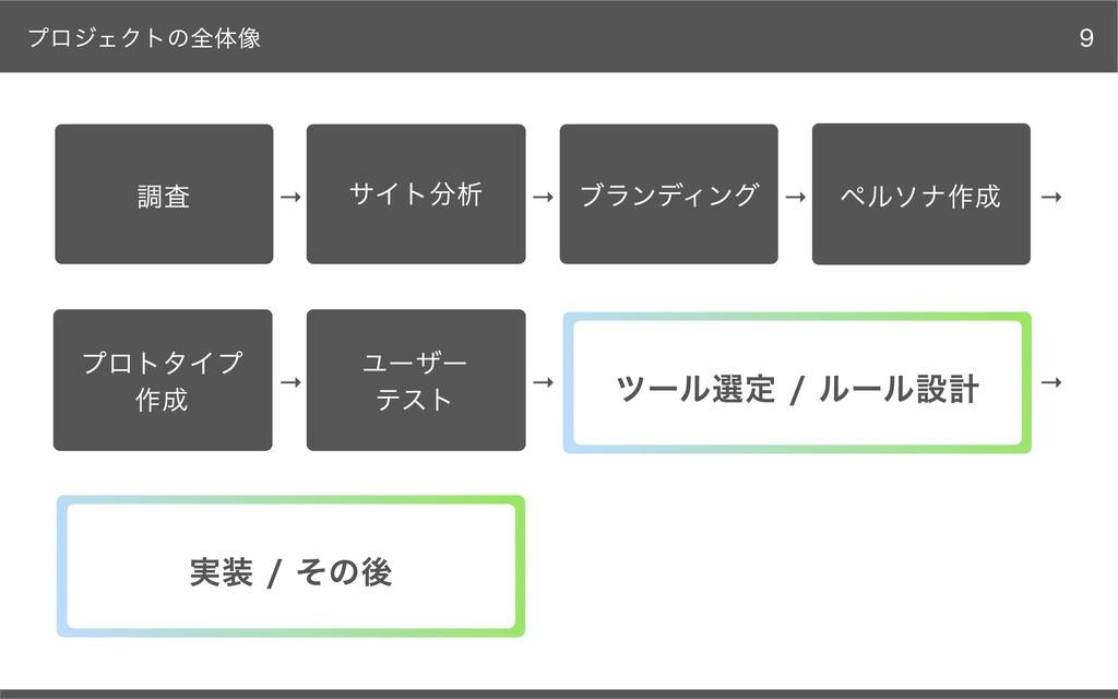プロジェクトの全体像 調査 サイト分析 ブランディング ペルソナ作成 実装 / その後 プロト...