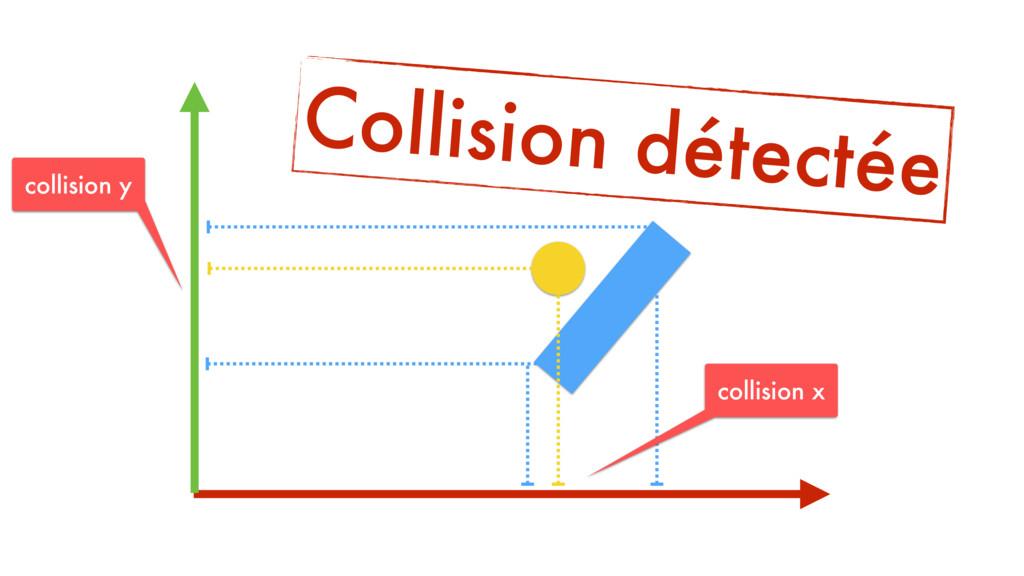 collision y collision x Collision détectée